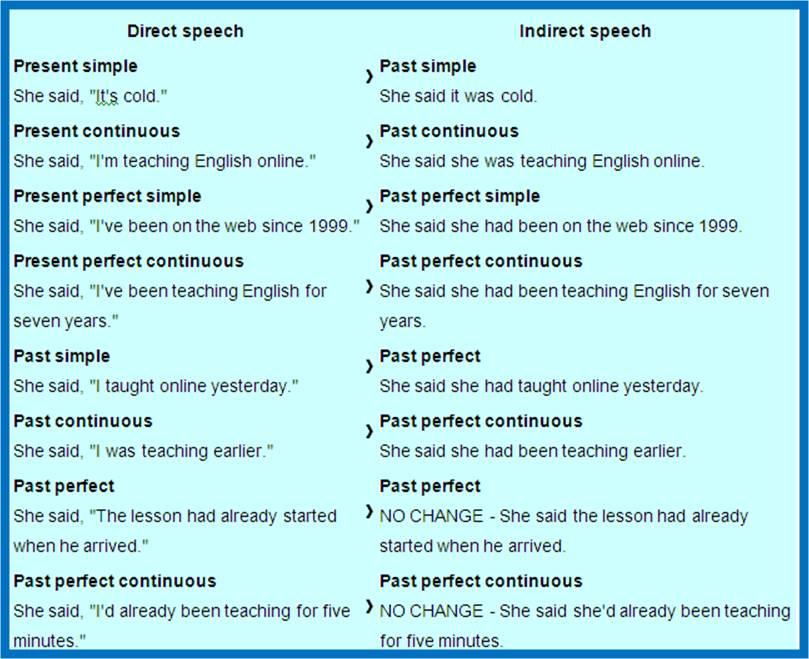 Прямая и косвенная речь согласование времен тест 1